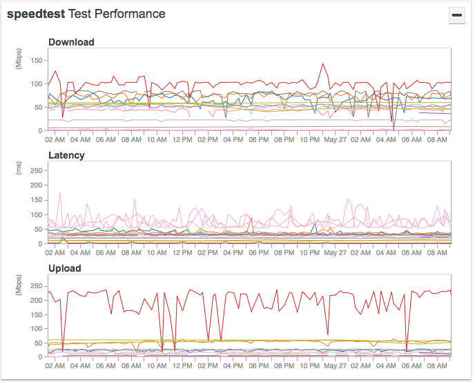 performance-tests-netbeez.png