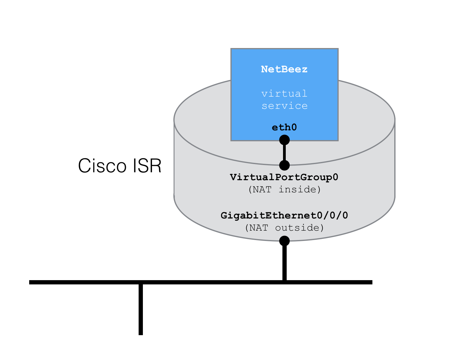 Cisco ISR - Running the NetBeez agent as a virtual service – NetBeez